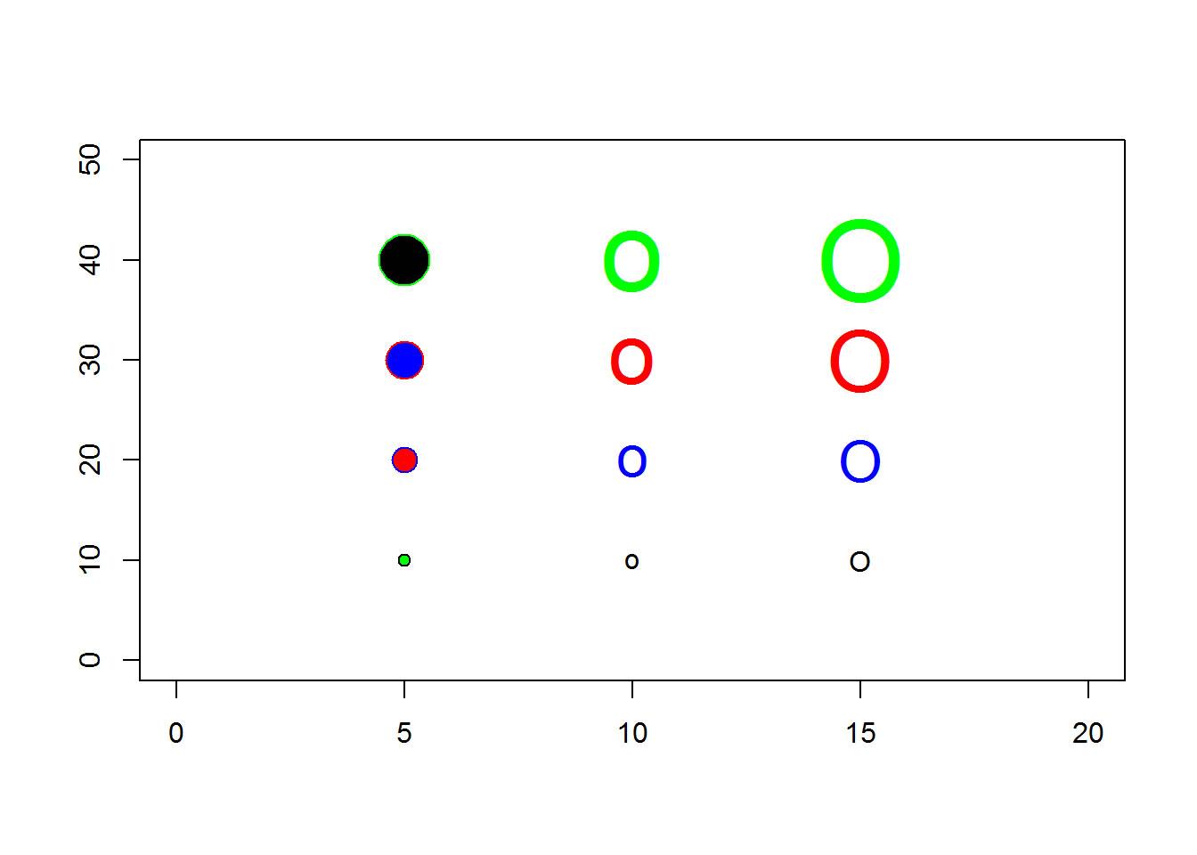 Circle in user coordinates