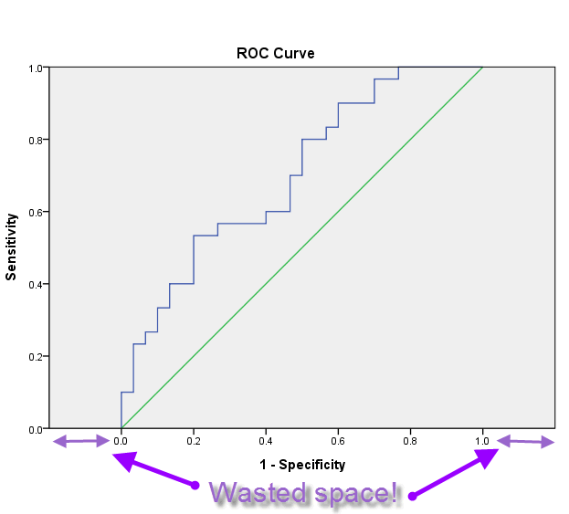 P Mean: Bad scaling choices for the SPSS ROC curve (created